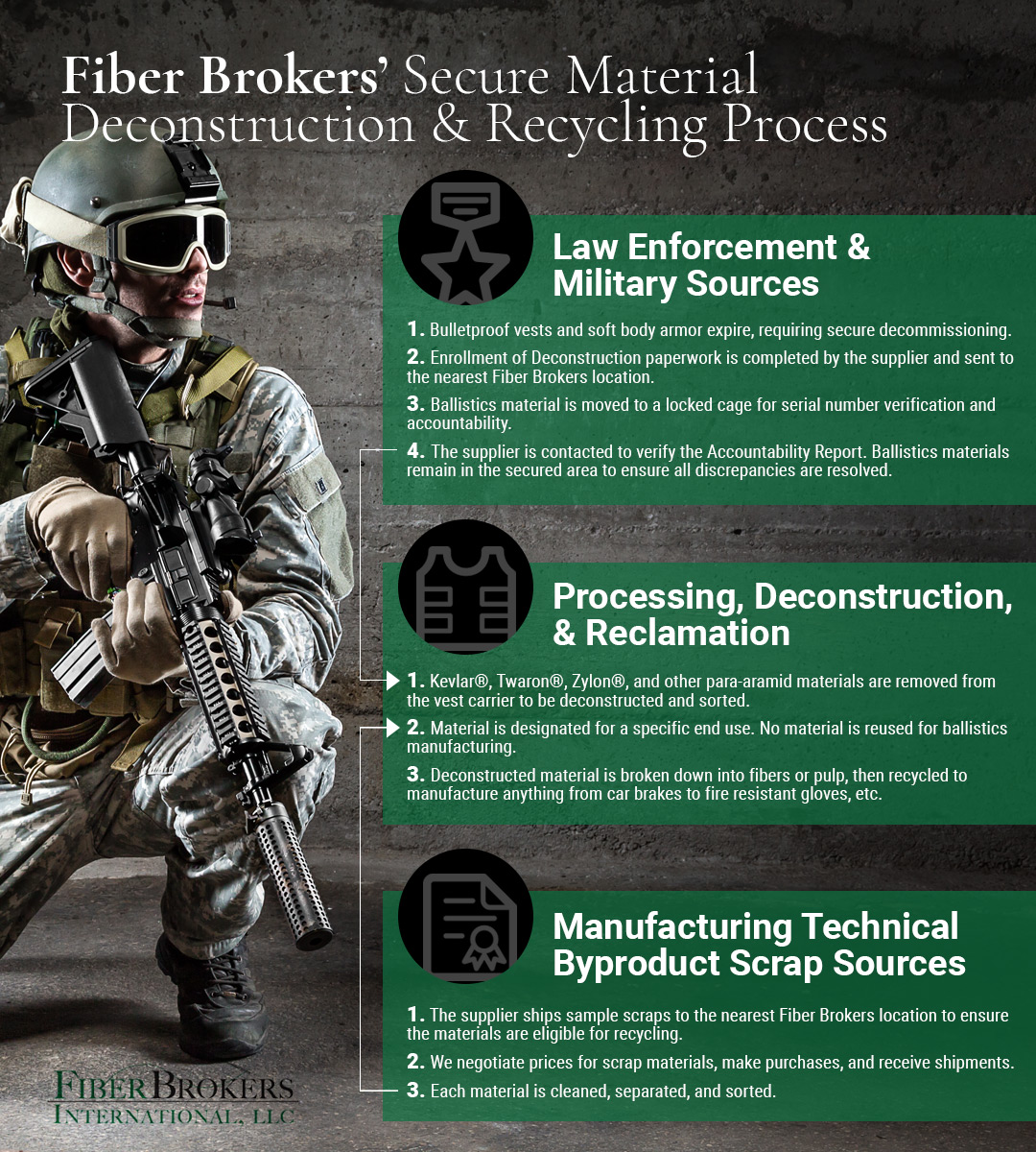 Body Armor Destruction and Recycling Infographic